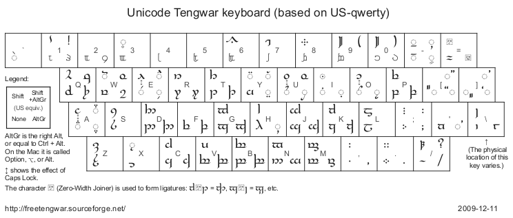 Free Tengwar Font Project keyboard layout